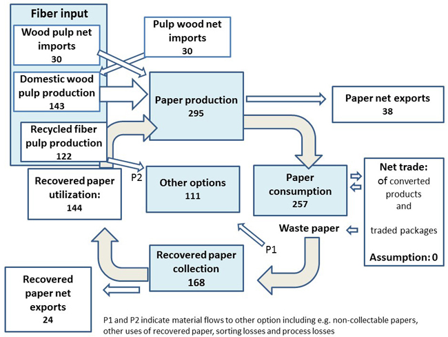 value chain pulp and paper industry The global pulp and paper industry uses around 40 fiber packaging it spotlights key players in the us value chain and provides examples of.