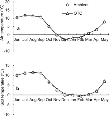 Sun S.-Q., Peng L. et al. (2013) An improved open-top chamber ...